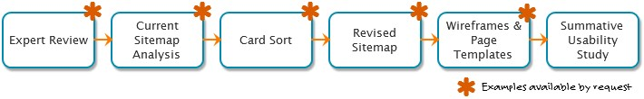 Image showing process including expert review, current sitemap analysis, card sort, revised sitemap, wireframes & page templates, and summative usability study.
