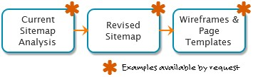 Image showing process including current sitemap analysis, revised sitemap, and wireframes & page templates.
