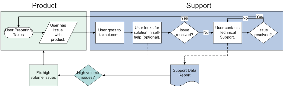 Image showing issue identification process.